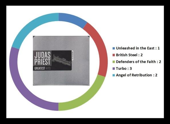 JUDAS PRIEST GREATEST HITS 2008